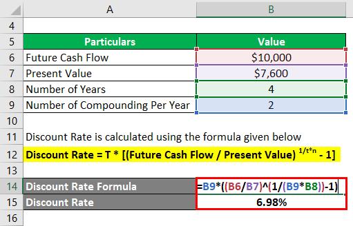 Discount Rate Formula-2.2