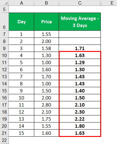 Exponential Moving Average Formula -1.3