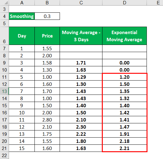 Exponential Moving Average Formula -1.6