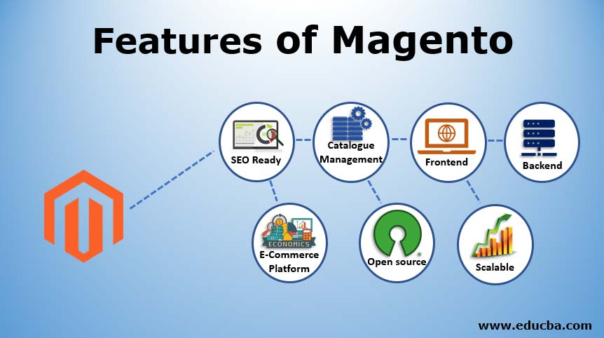 Features-in-Magento