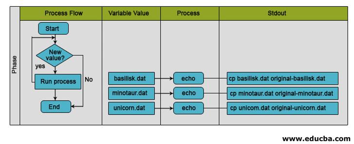Flow Diagram -For loop in Shell Scripting