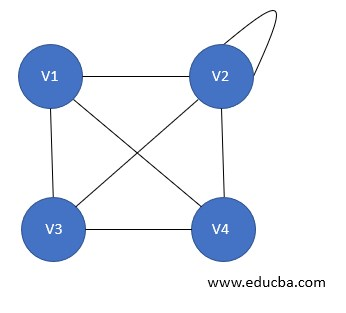 Types of Graph - Connected Graph
