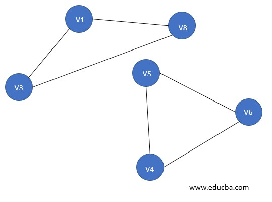 Types of Graph - Disconnected Graph