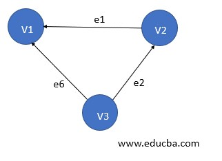 Types of Graph in Data Structure
