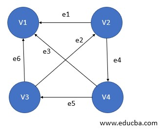 Type of Graph - Digraph Graph