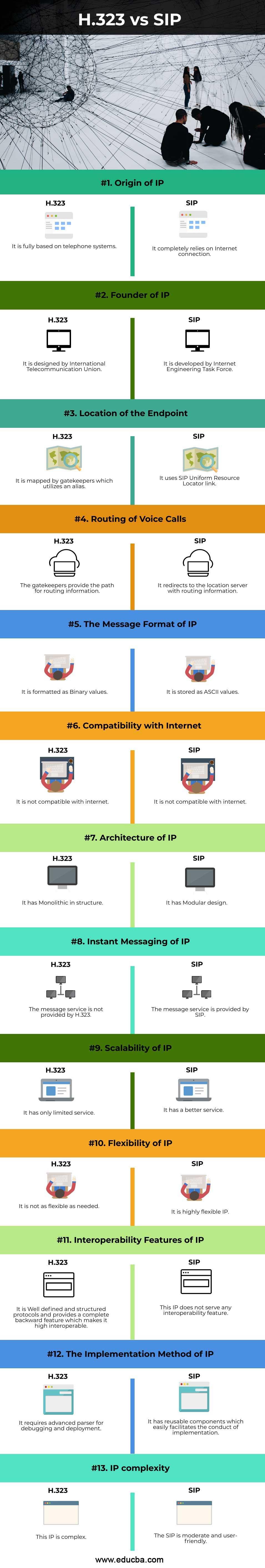H 323 vs SIP-info