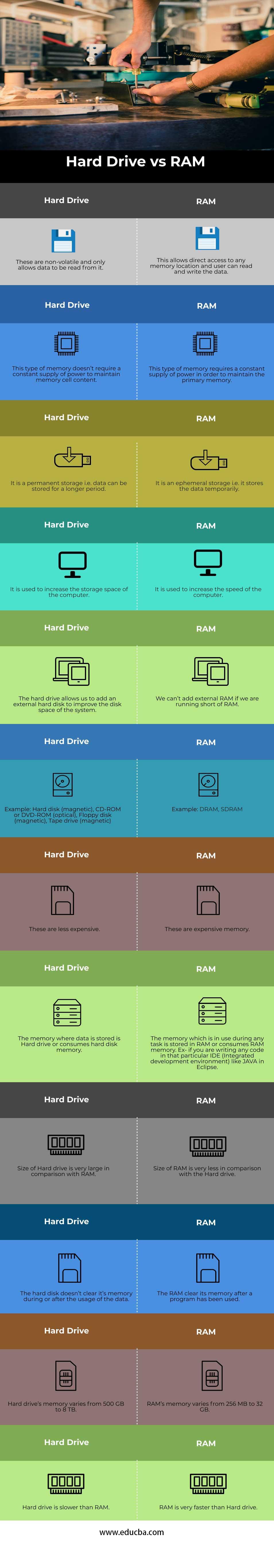 Hard-drive-vs-RAM-info