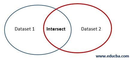 INTERSECT in Oracle 1-1