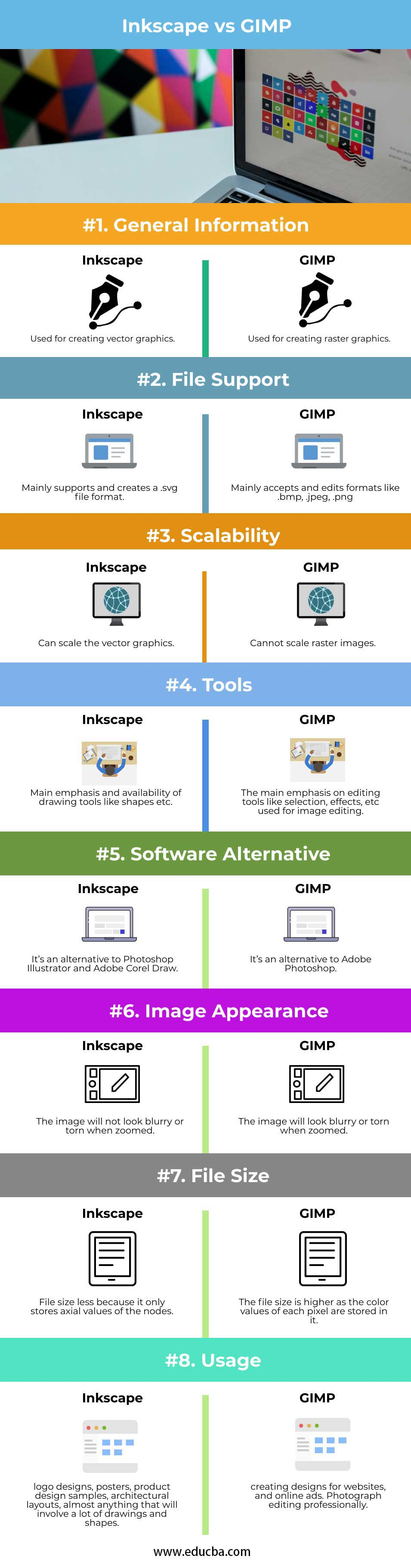 Inkscape vs GIMP info
