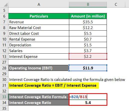 Interest Coverage Ratio-1.5...