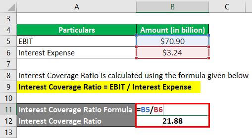 Interest Coverage Ratio-2.2
