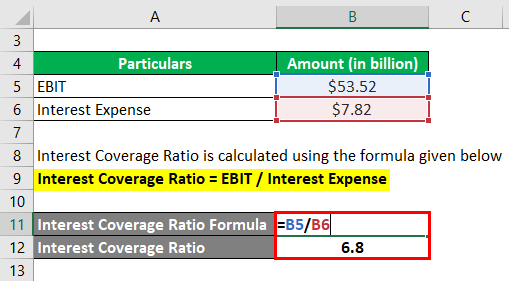 Interest Coverage Ratio-4.2
