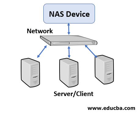 Advantages of Storage Area Network 2