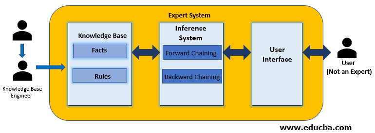 Key Differences Between the Forward Chaining vs Backward Chaining