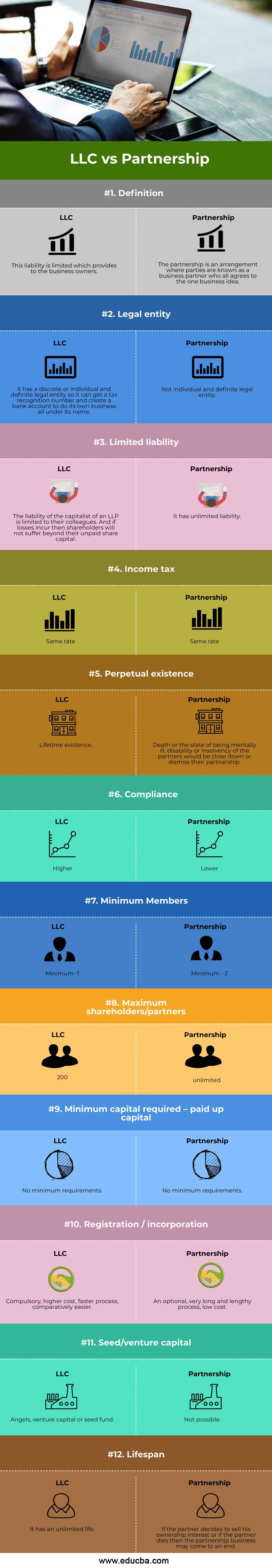 LLC-vs-Partnership-info