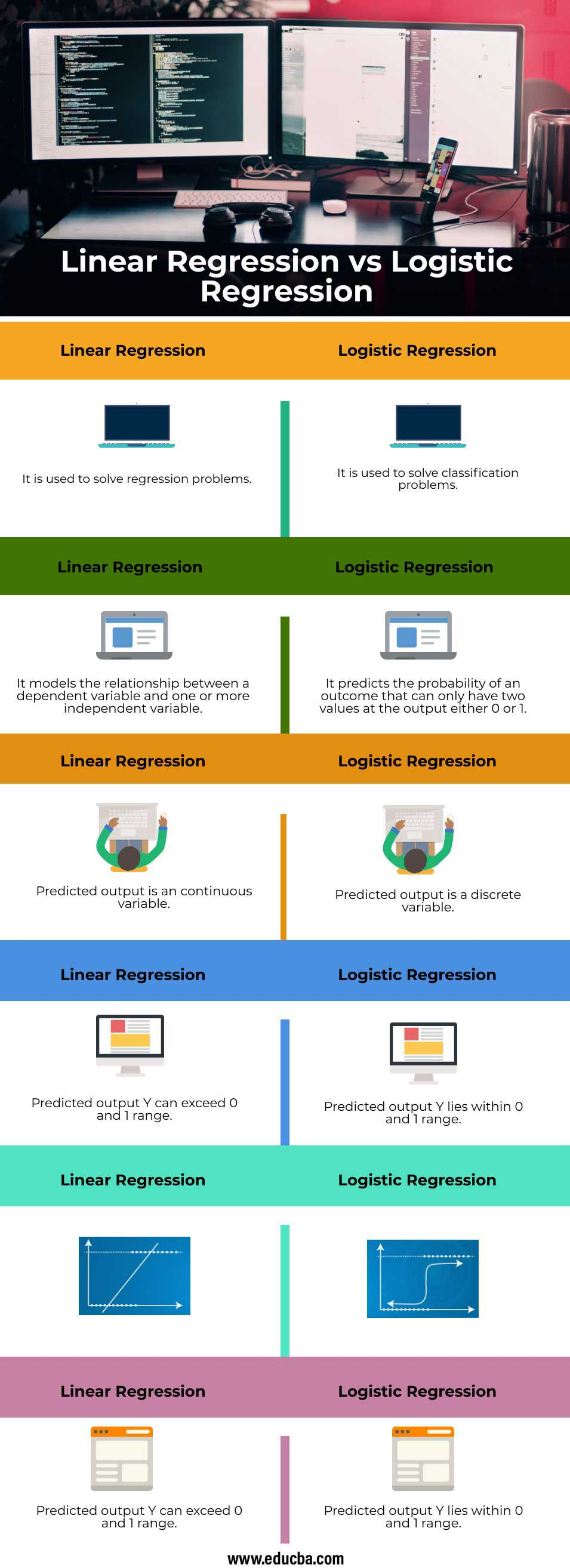 Linear-Regression-vs-Logistic-Regression-info