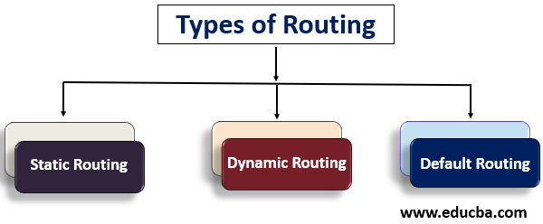 Types of routing-1.5