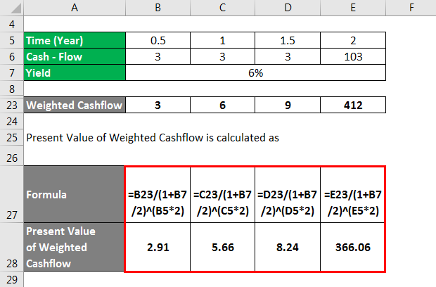 Present Value of Weighted Cashflow