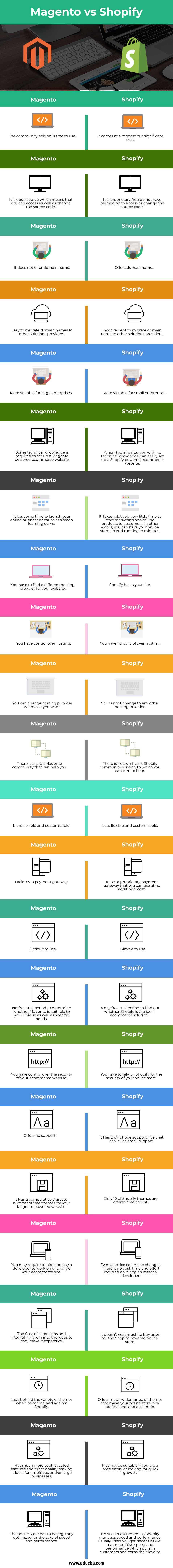 Magento vs Shopify info