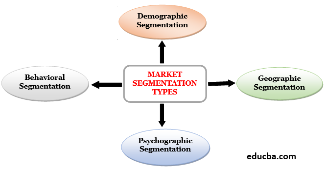 Market Segmentation Types-1.1