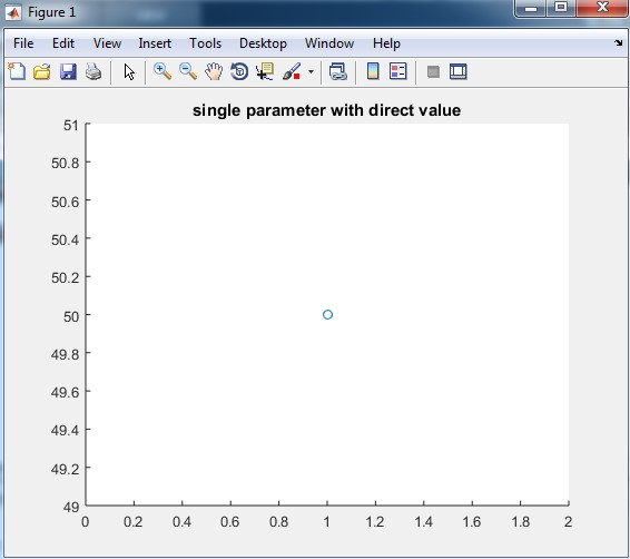 single parameter with a direct value
