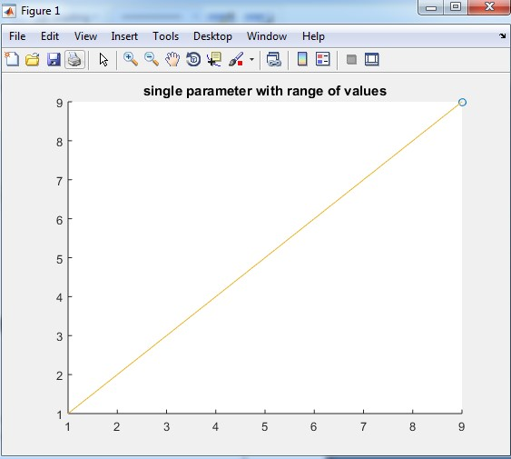 range of values