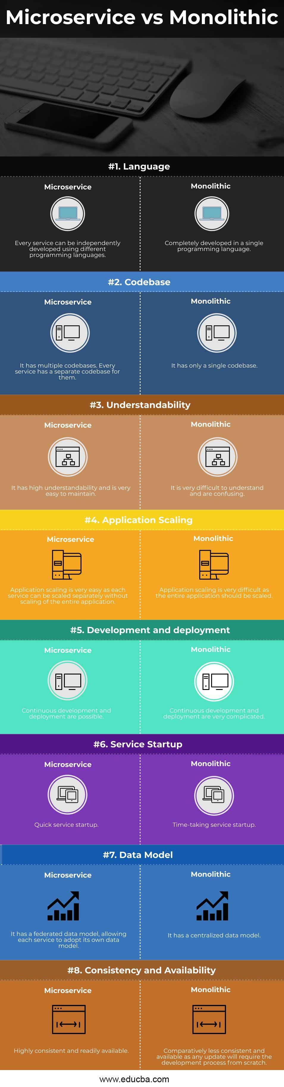 Microservice-vs-Monolithic-info