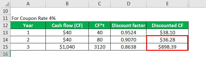 Modified Duration Formula 2.9