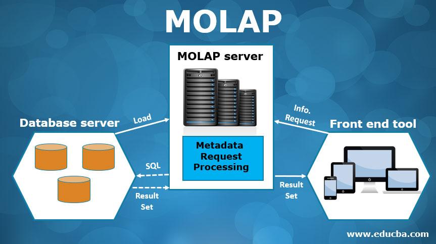 Molap
