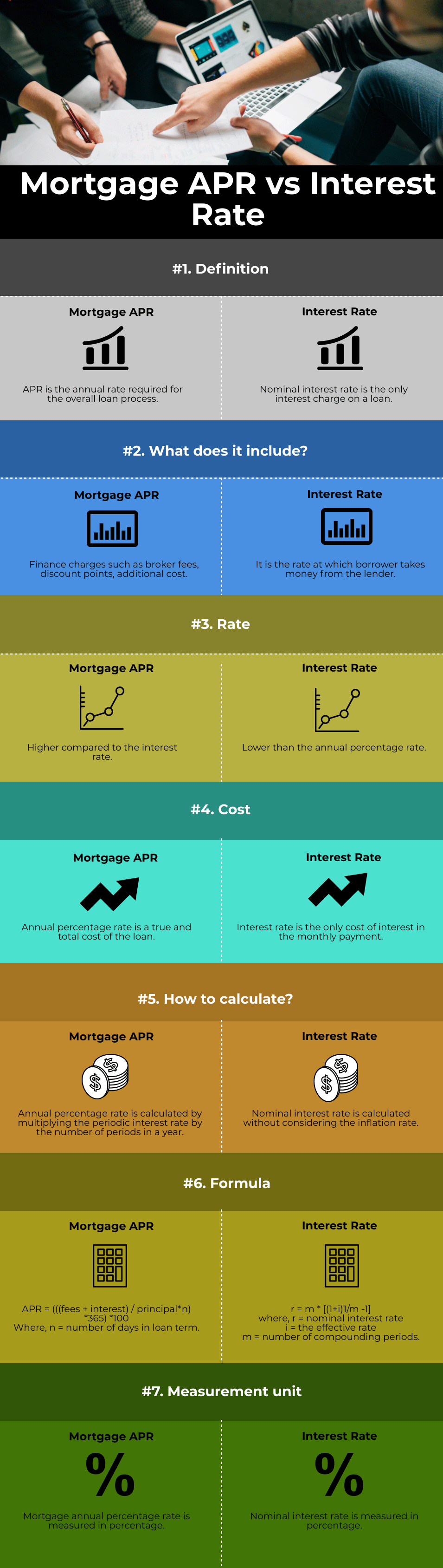 Mortgage APR vs Interest Rate