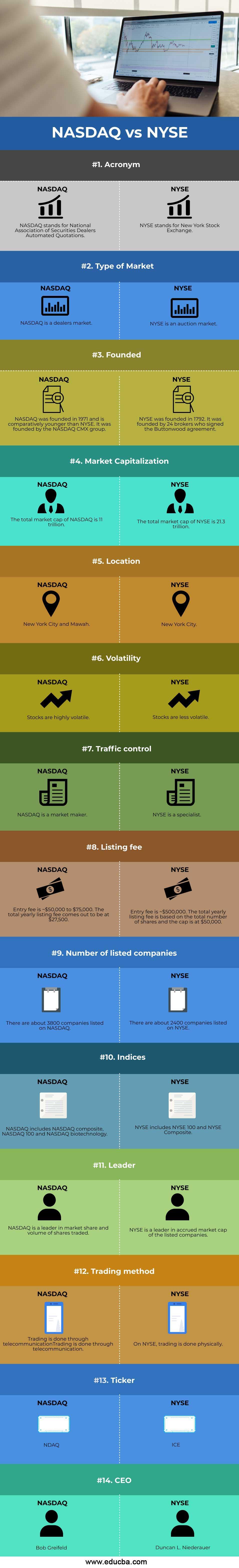 NASDAQ-vs-NYSE-info