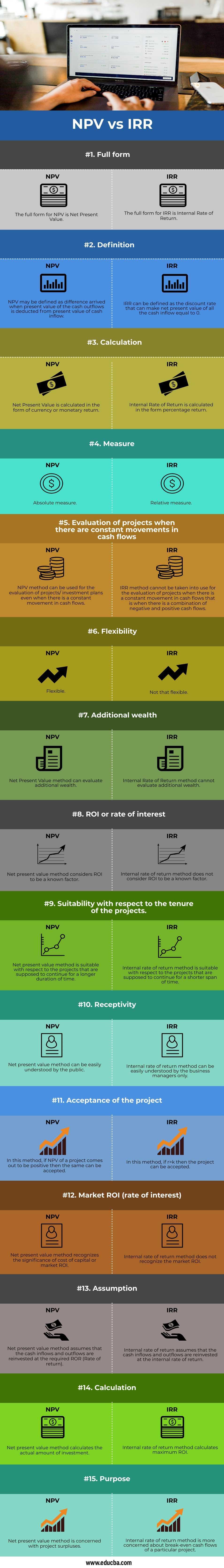 NPV-vs-IRR-info