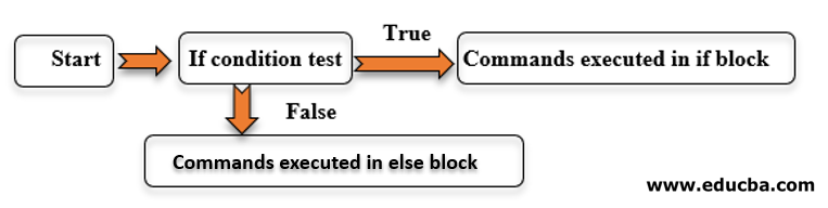"""Nested """"If-Else"""" statement"""