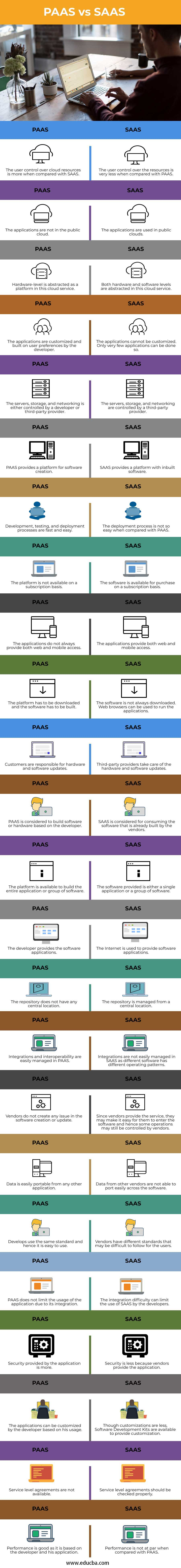 PAAS-vs-SAAS-info