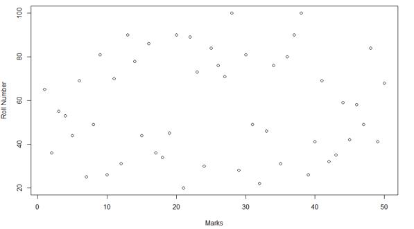 Plots Data