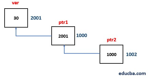 Pointers in Data Structure 1