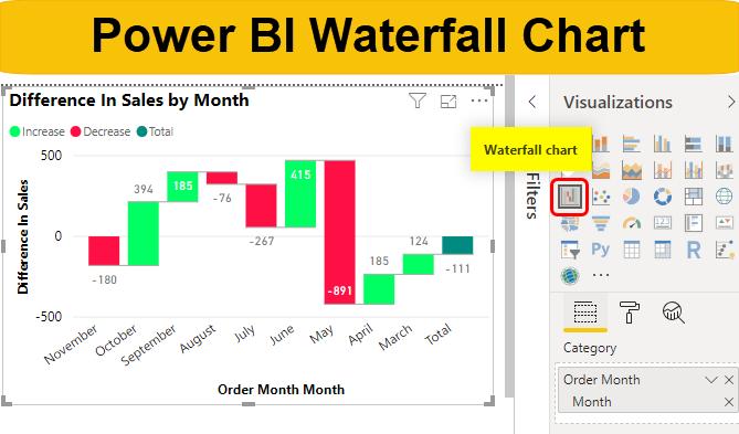 Power Bi Waterfall Chart Know How To Build Waterfall Chart In Power Bi
