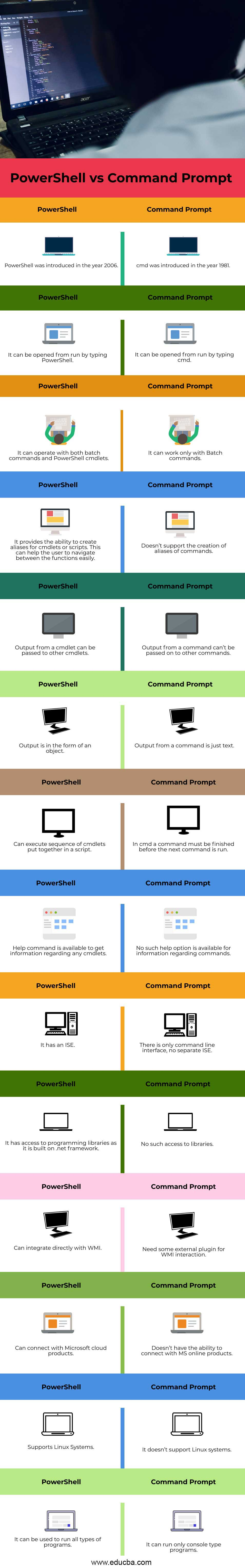Powershell-vs-command-prompt-info
