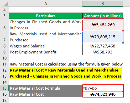 Raw Material Cost-3.2