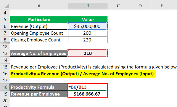 Revenue per Employee -2.3