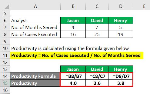 Productivity Formula-3.2