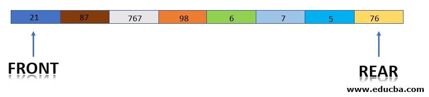 Queue Data Structure4