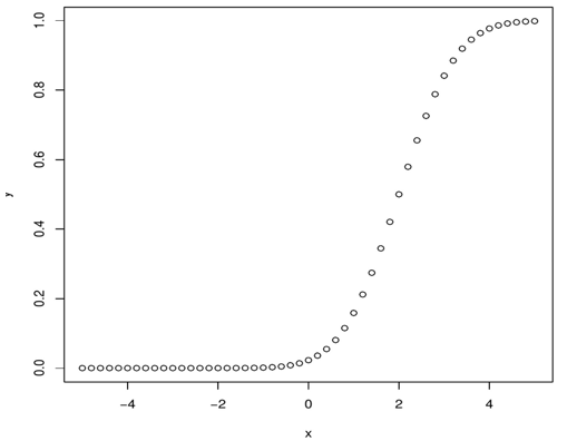 pnorm function