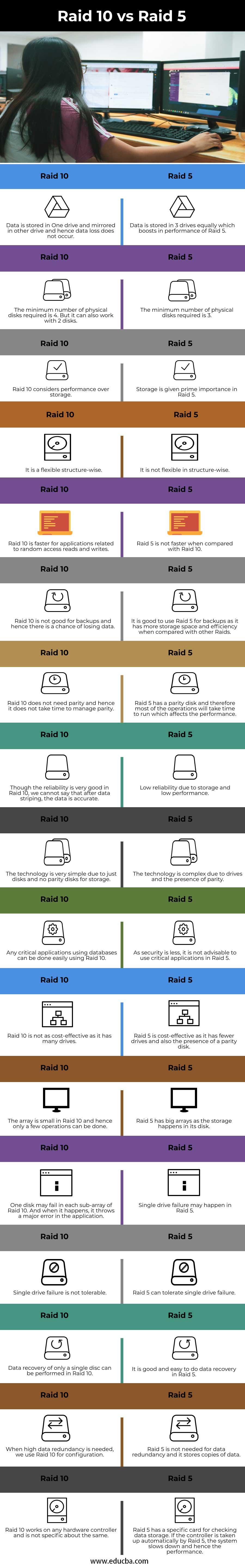 Raid 10 vs Raid 5 info