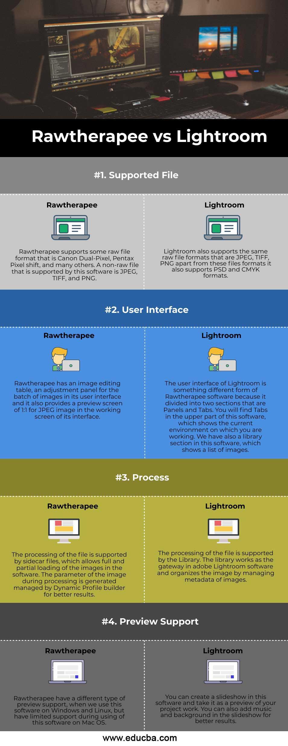 Rawtherapee vs Lightroom (Infographics)