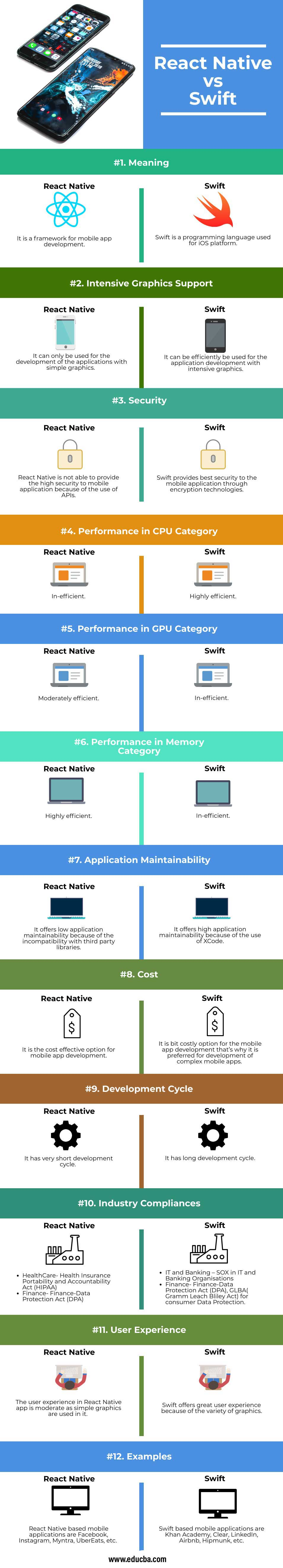 React Native vs Swift infographics