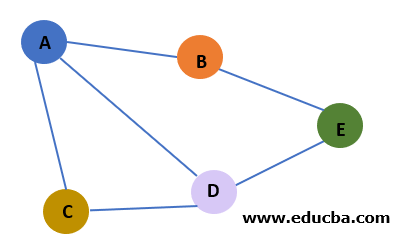 Graph in Data Structure Real World Example