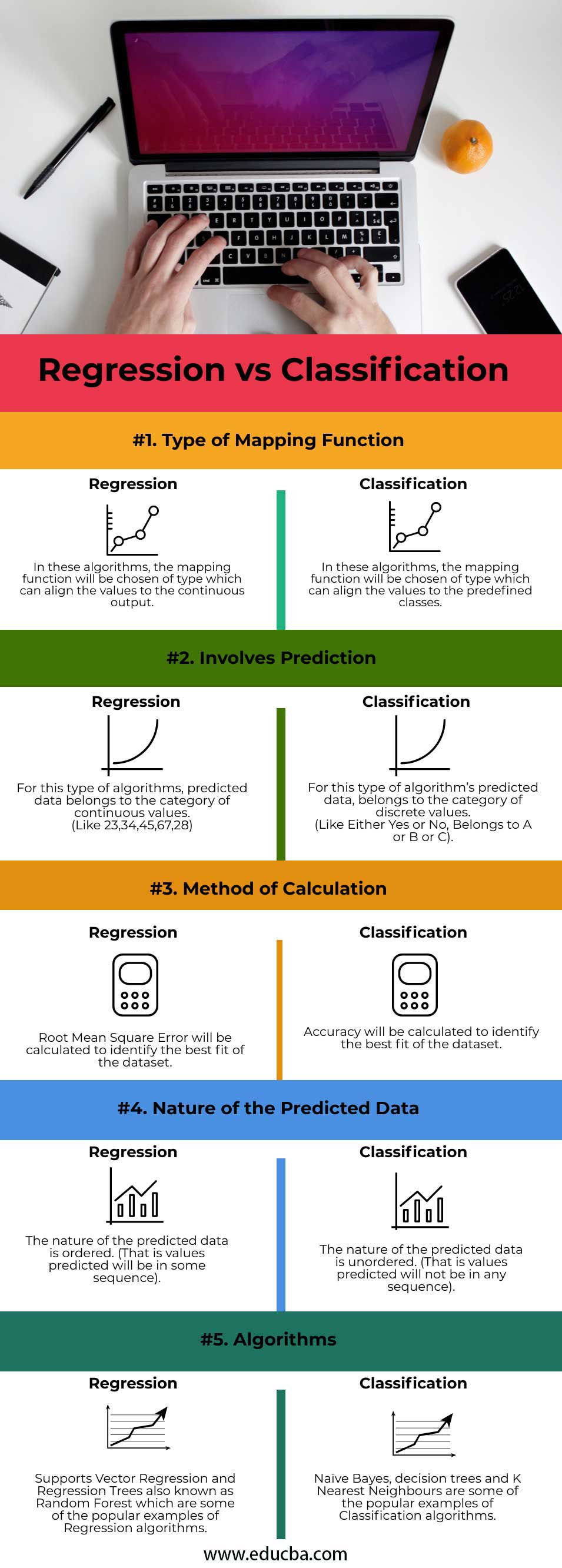 Regression vs Classification info