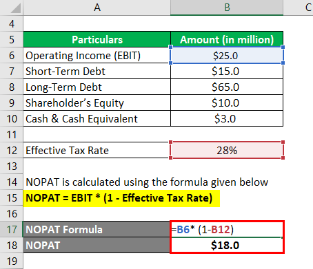 Invested Capital (ROIC)-1.2