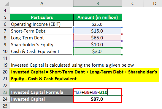Invested Capital (ROIC)-1.3